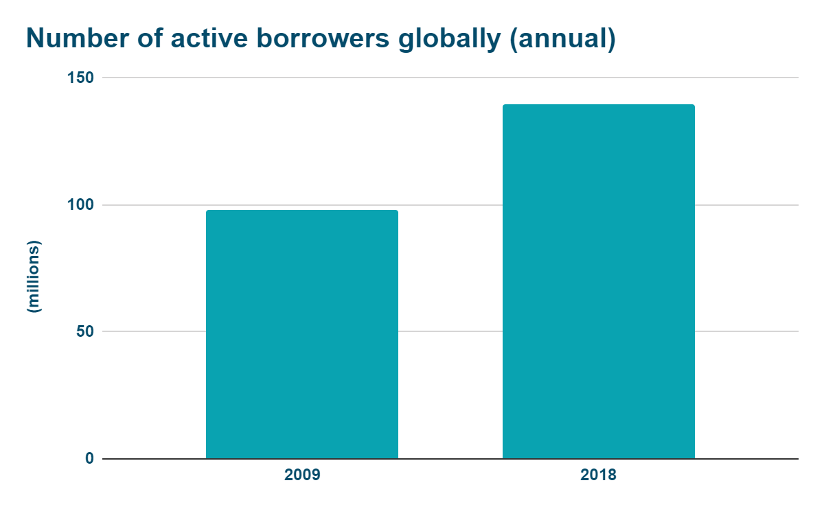 Number of active borrowers globally. Columns Graphic with Aleph principal colours